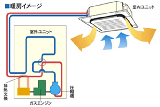 ガスエンジンを利用して圧縮機を駆動させるガスヒートポンプエアコン