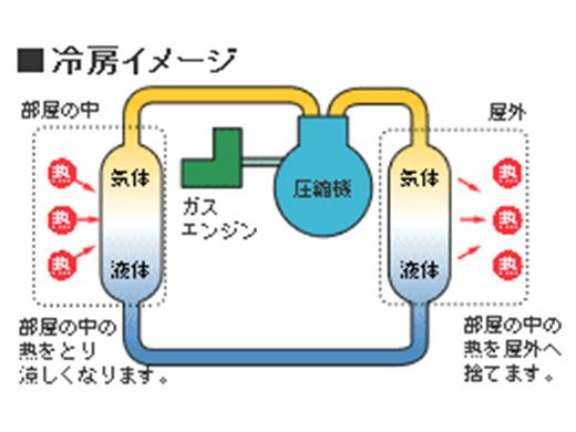 GHPだから、電力デマンドの低減に貢献できます。